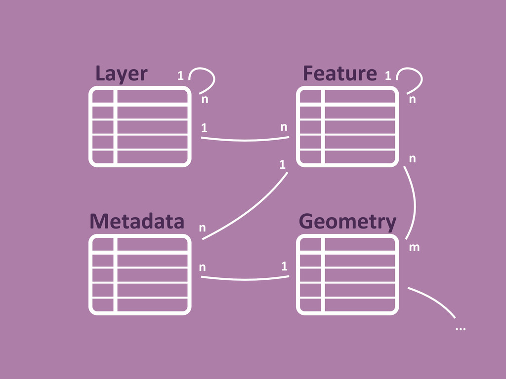 Layer Feature Geometry Metadata 1 n n 1 n m n n...