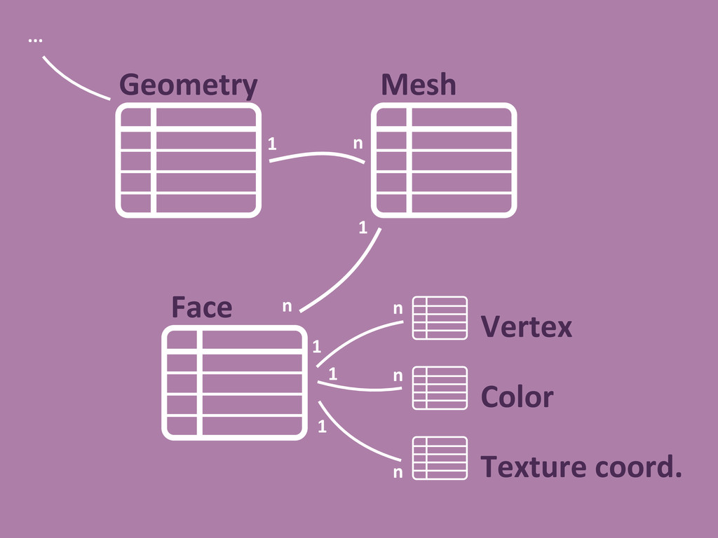 Mesh Face Geometry n 1 Vertex Color Texture coo...
