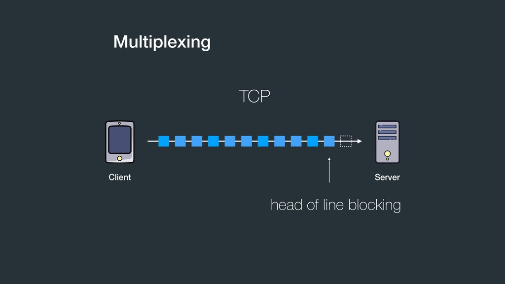 Multiplexing TCP head of line blocking Client S...