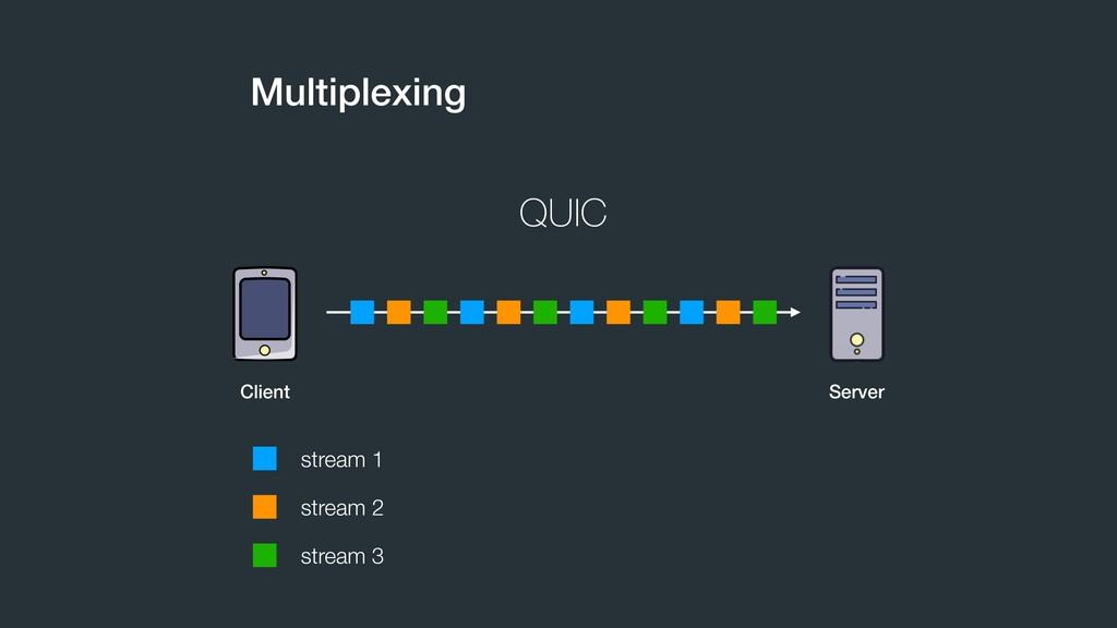 Multiplexing QUIC stream 1 stream 2 stream 3 Cl...