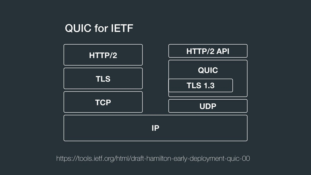 QUIC for IETF https://tools.ietf.org/html/draft...