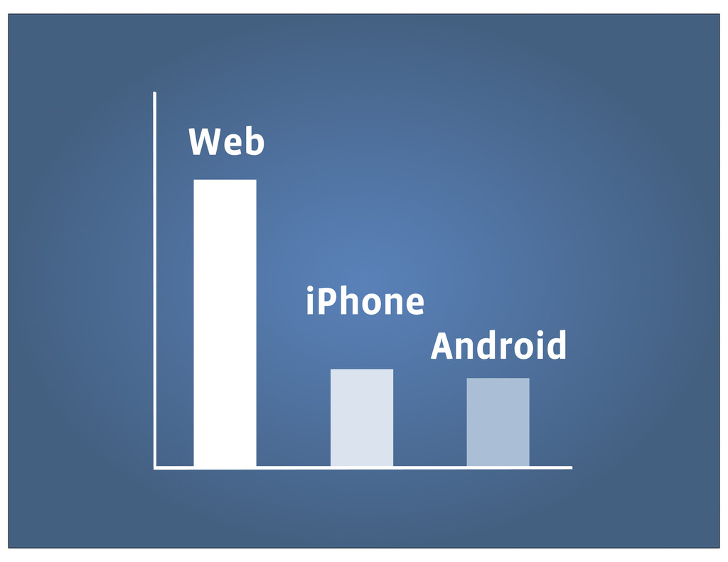Web iPhone Android