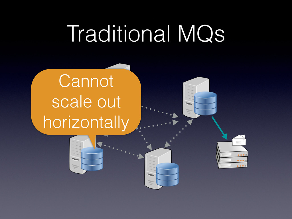 Traditional MQs Cannot scale out horizontally