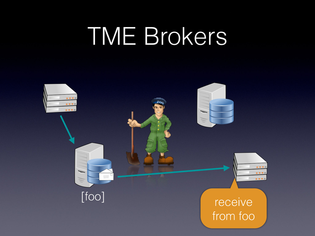 TME Brokers [foo] receive from foo