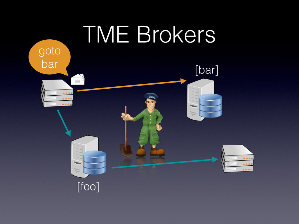 TME Brokers [foo] goto bar [bar]
