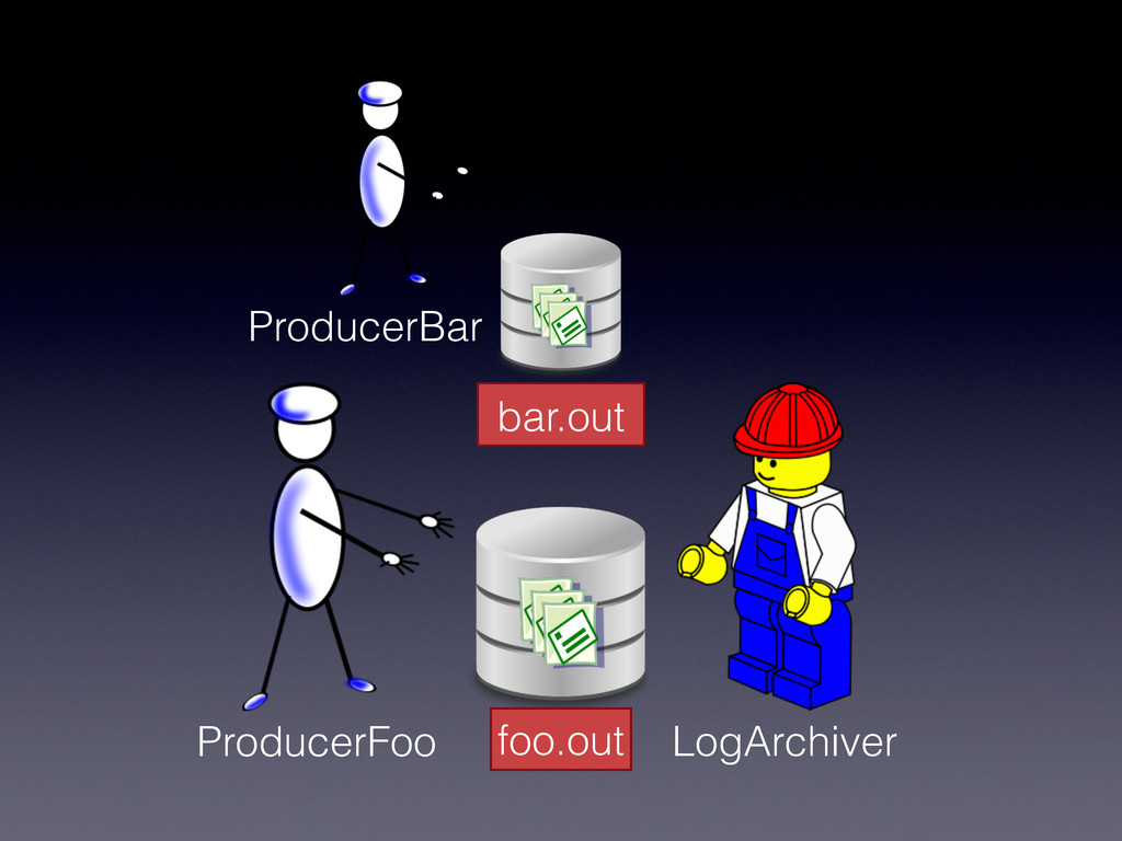 foo.out ProducerFoo LogArchiver ProducerBar bar...