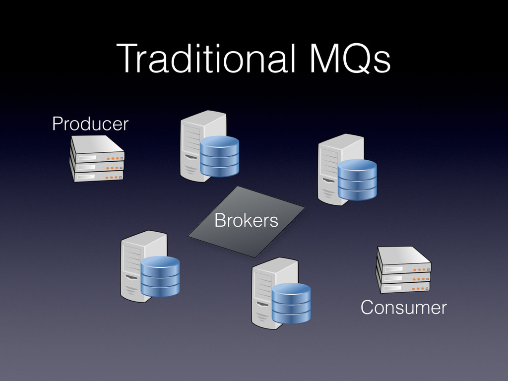 Traditional MQs Brokers Producer Consumer