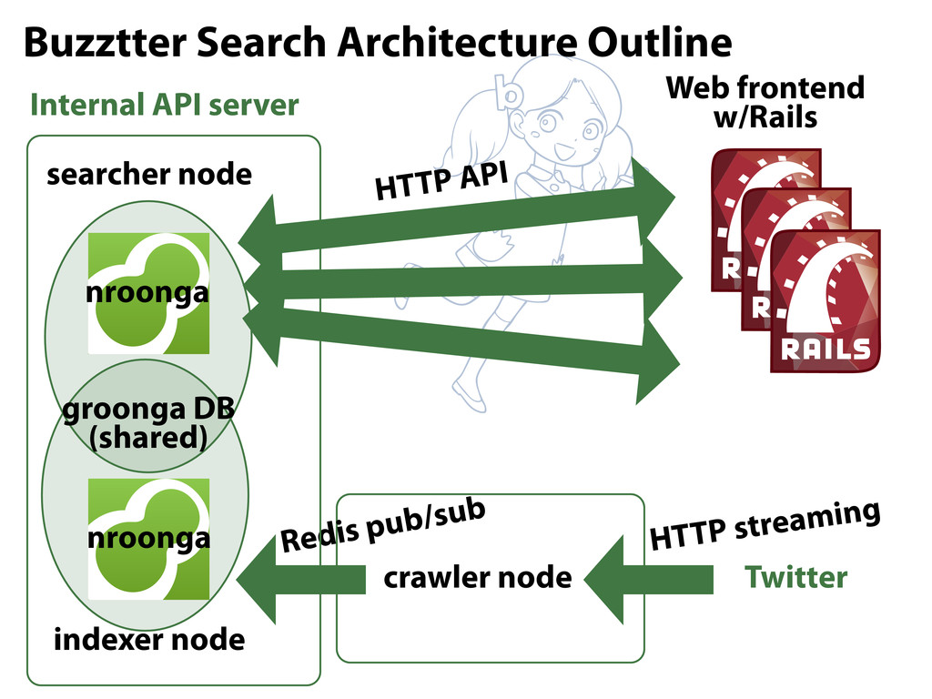 Web frontend w/Rails searcher node indexer node...