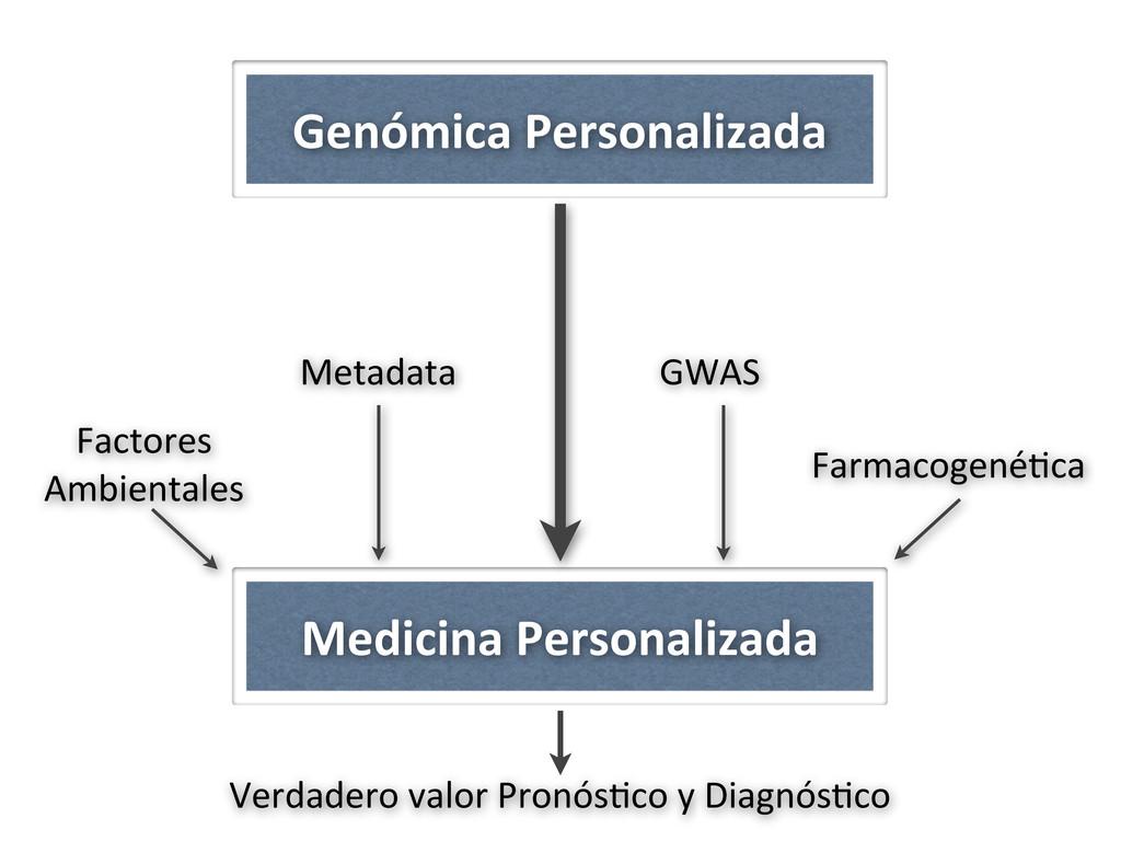 Genómica Personalizada Medicina Personali...