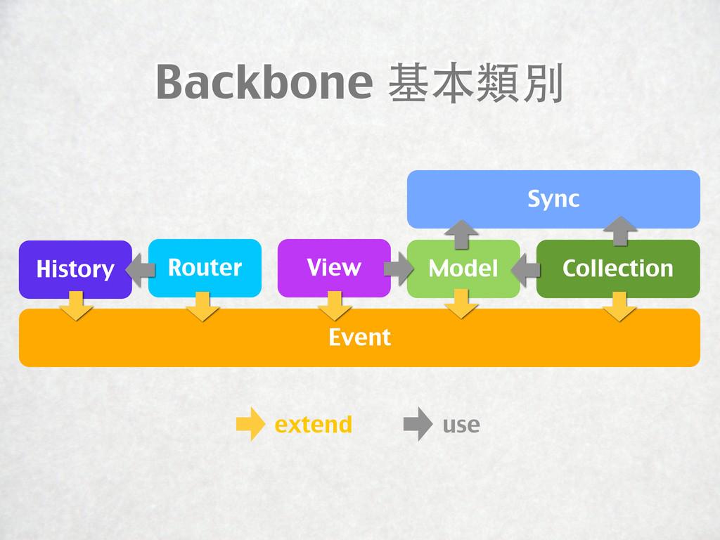 Backbone 基本類別 Sync View Event History extend us...