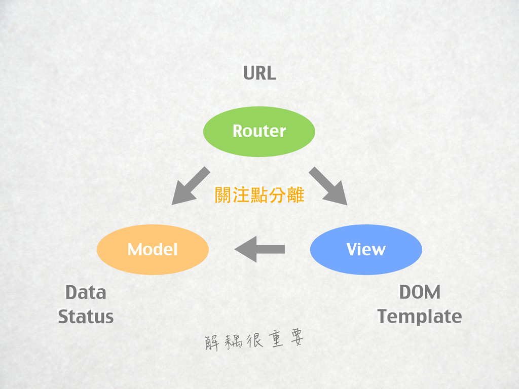 Model Router View URL Data Status DOM Template ...
