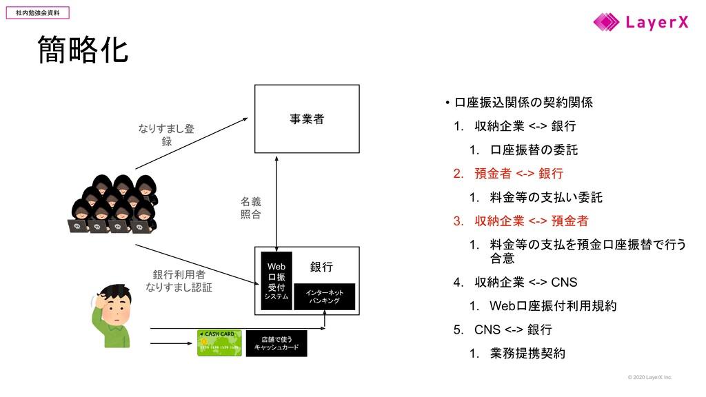 © 2020 LayerX Inc. 社内勉強会資料 簡略化 • 口座振込関係の契約関係 1....