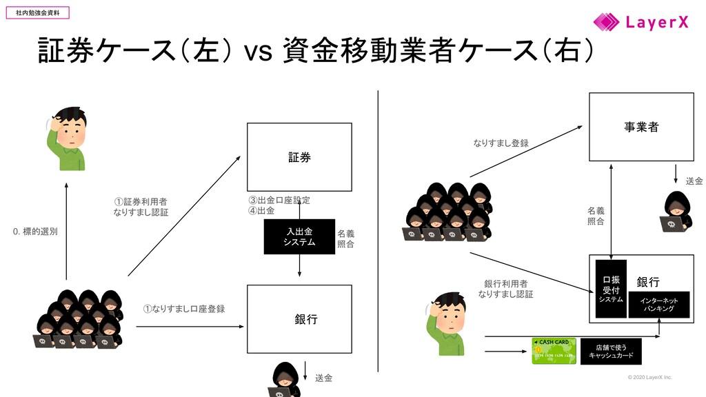 © 2020 LayerX Inc. 社内勉強会資料 証券ケース(左) vs 資金移動業者ケー...