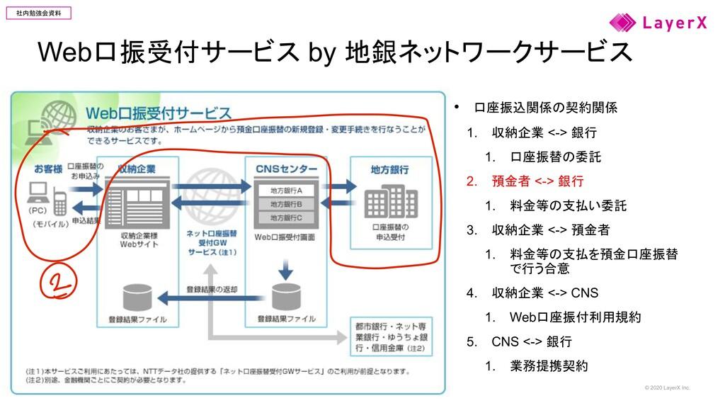 © 2020 LayerX Inc. 社内勉強会資料 Web口振受付サービス by 地銀ネット...
