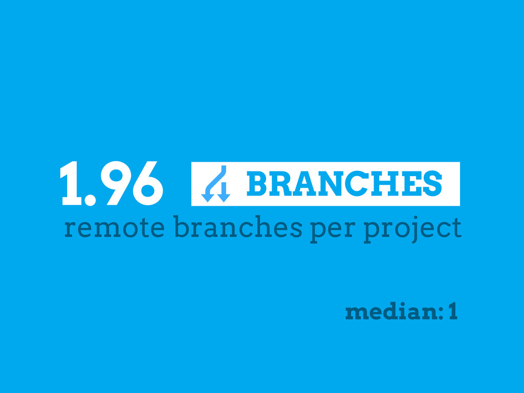 BRANCHES . 1.96 remote branches per project med...