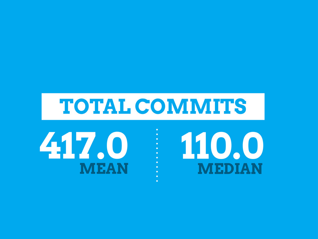 TOTAL COMMITS 417.0 MEAN 110.0 MEDIAN