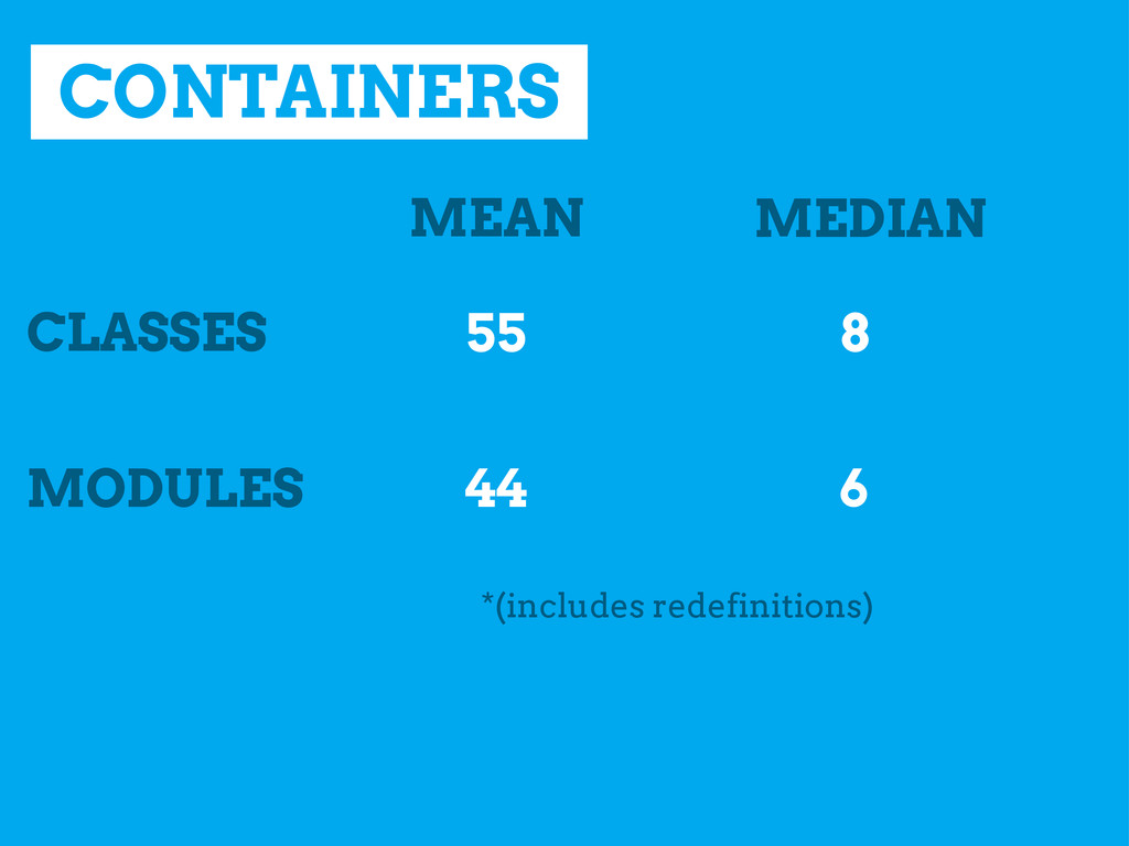 CONTAINERS CLASSES MEAN MEDIAN MODULES 55 44 8 ...