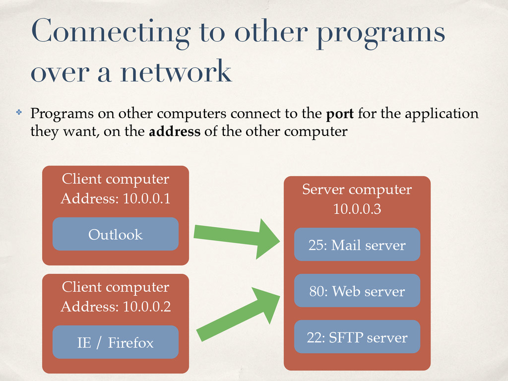 ✤ Programs on other computers connect to the po...