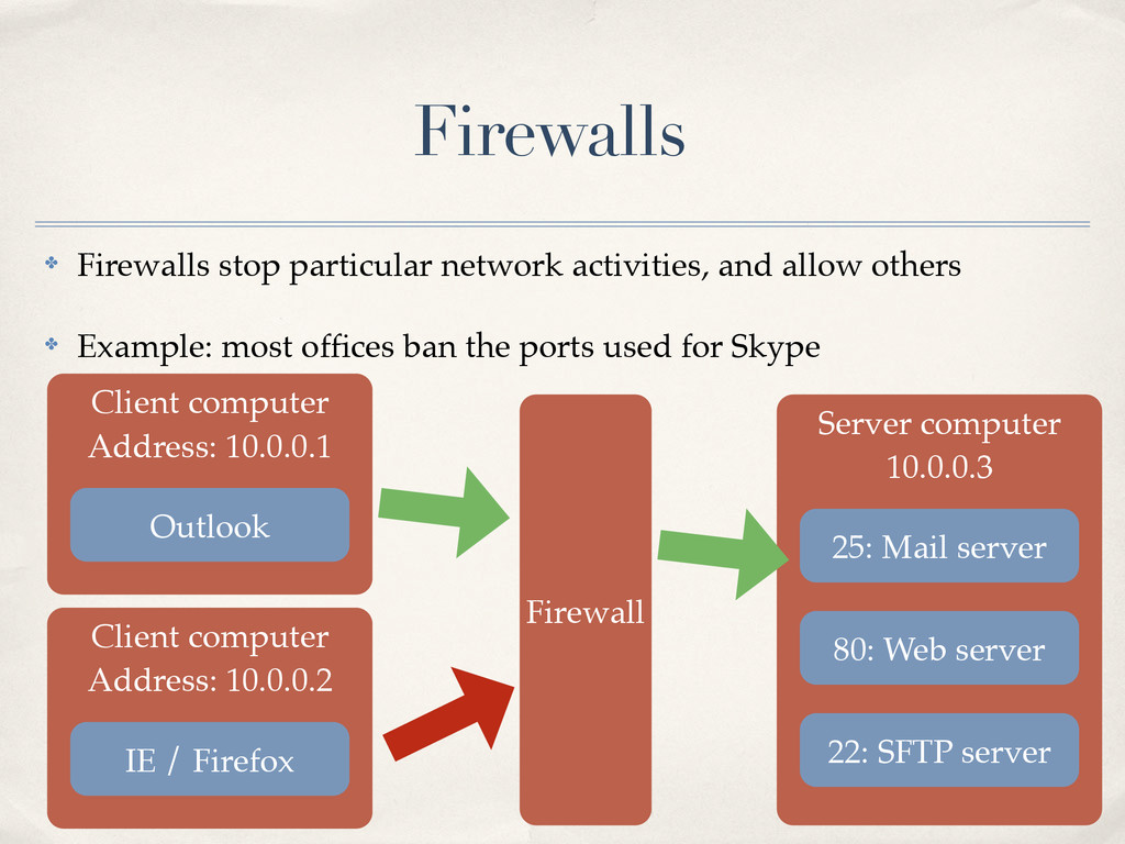 ✤ Firewalls stop particular network activities,...