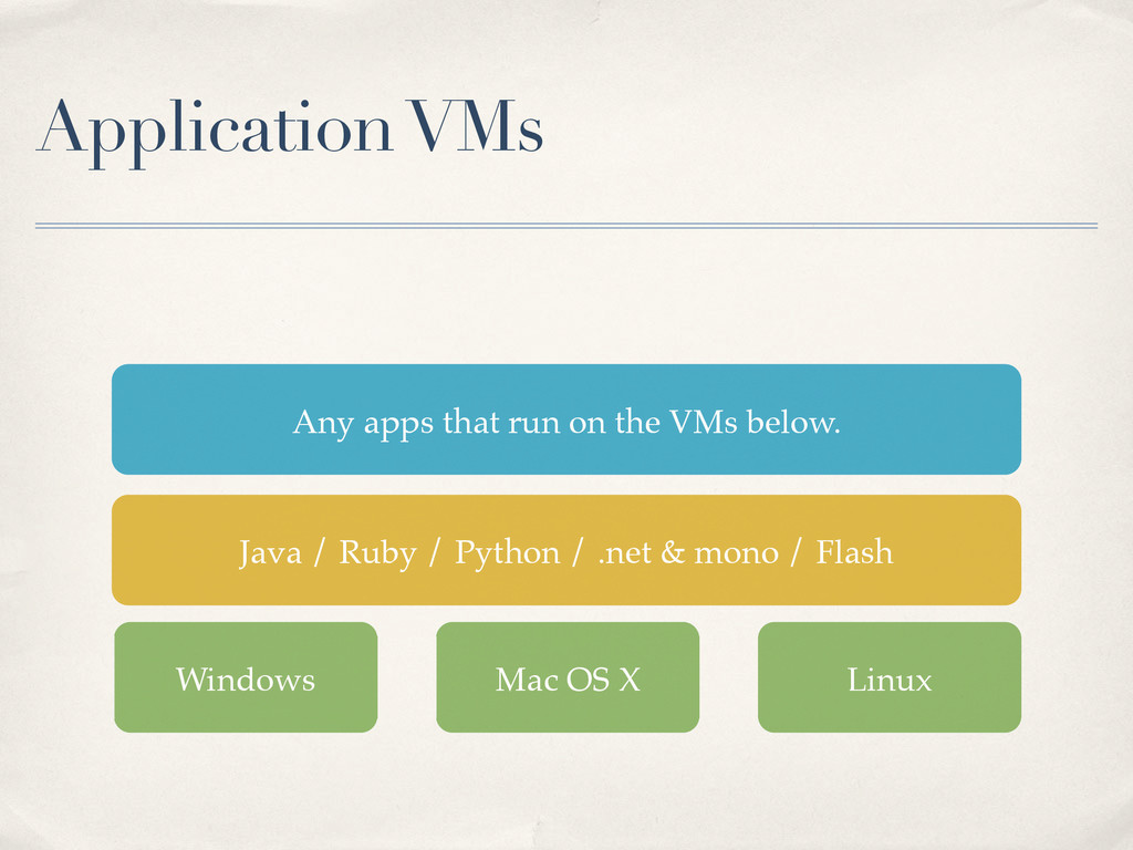 Application VMs Windows Linux Java / Ruby / Pyt...