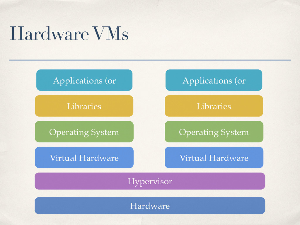 Hardware VMs Virtual Hardware Operating System ...