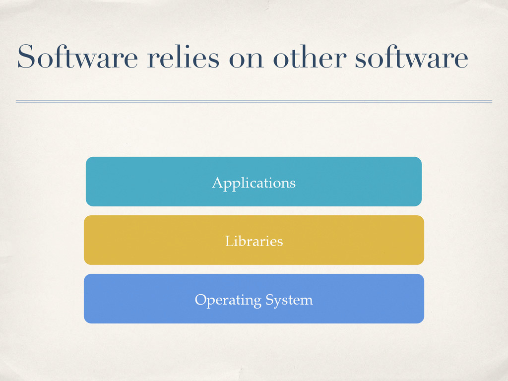 Software relies on other software Operating Sys...