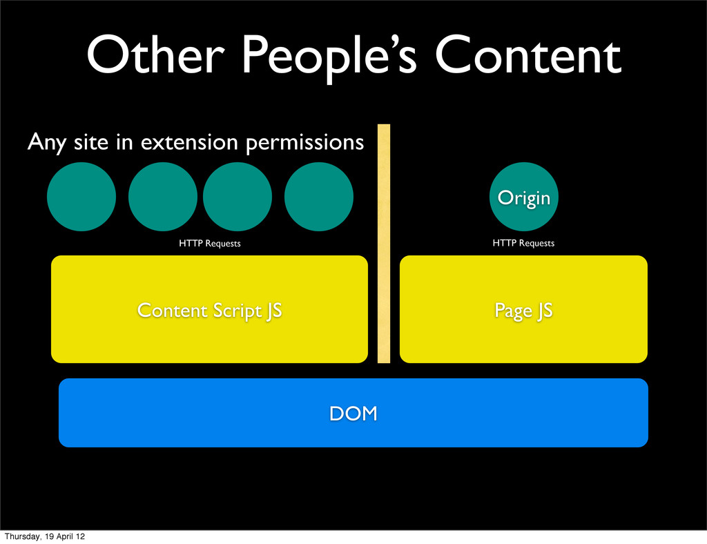 Other People's Content Page JS Origin DOM Conte...