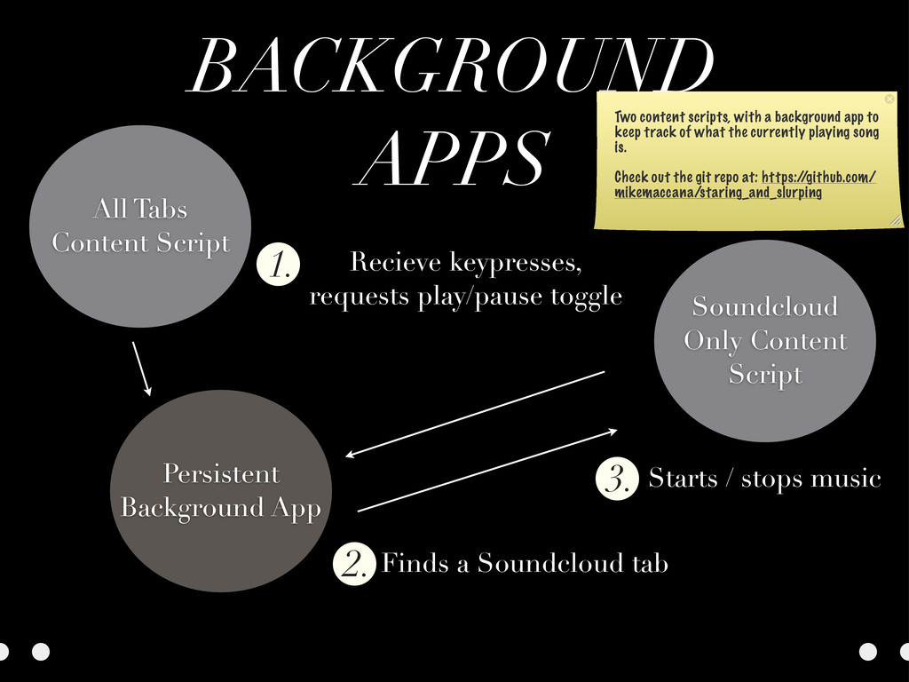 BACKGROUND APPS Recieve keypresses, requests pl...