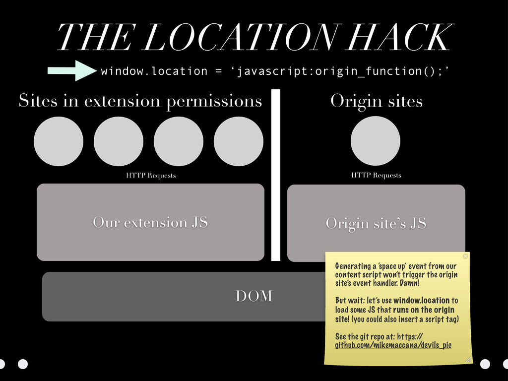 THE LOCATION HACK Origin site's JS DOM Our exte...