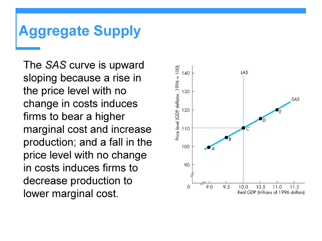 Aggregate Supply The SAS curve is upward slopin...
