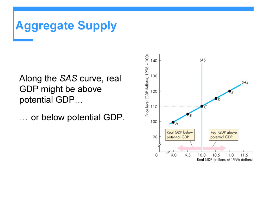 Aggregate Supply Along the SAS curve, real GDP ...