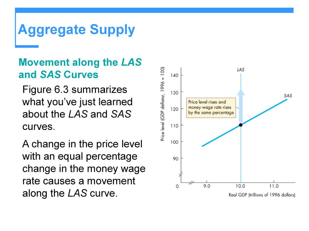 Aggregate Supply Movement along the LAS and SAS...