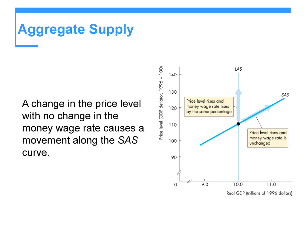 Aggregate Supply A change in the price level wi...