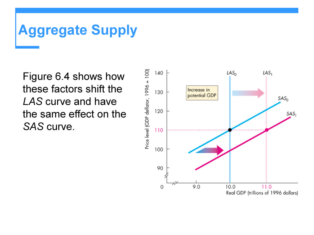 Aggregate Supply Figure 6.4 shows how these fac...