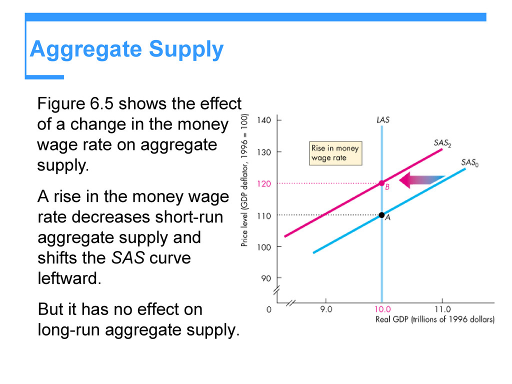 Aggregate Supply Figure 6.5 shows the effect of...