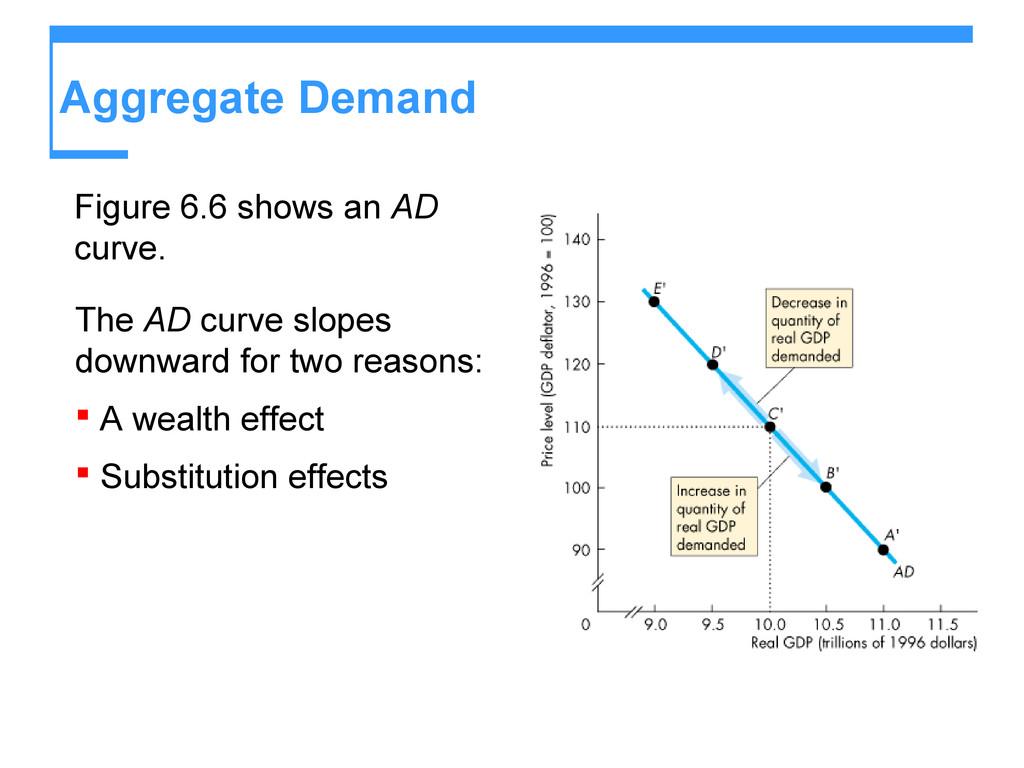 Aggregate Demand Figure 6.6 shows an AD curve. ...