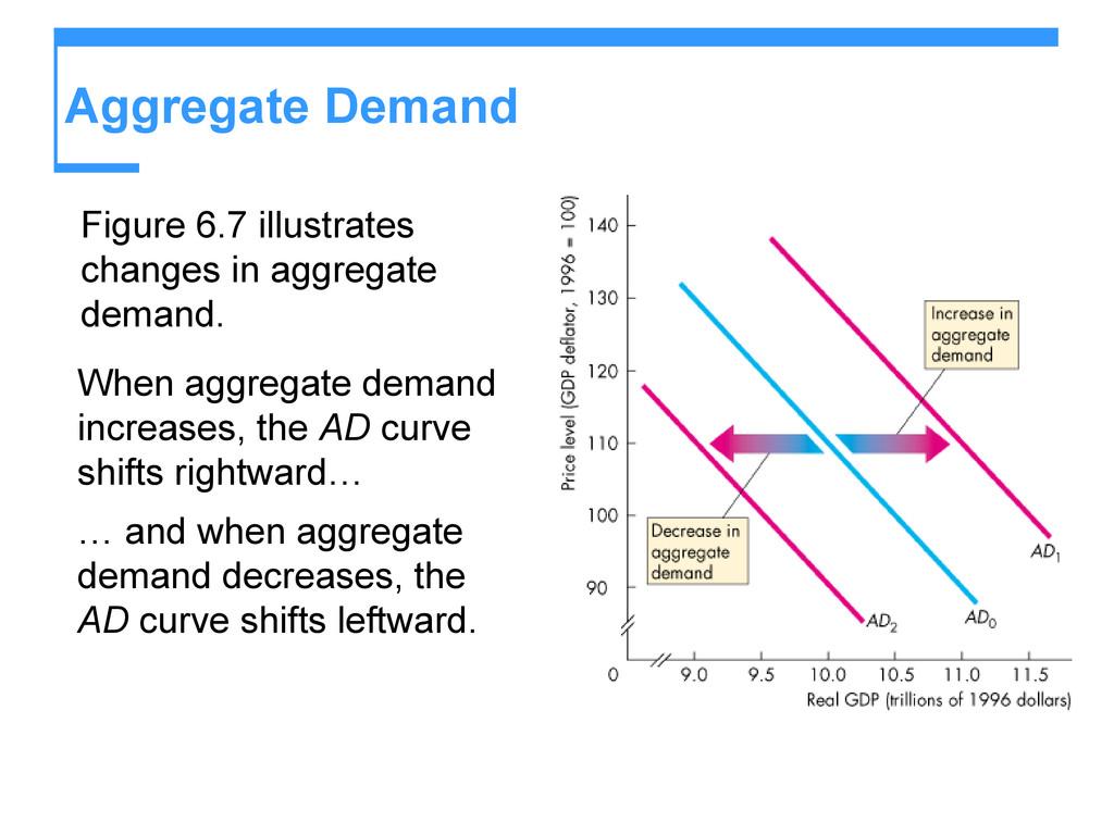 Aggregate Demand Figure 6.7 illustrates changes...