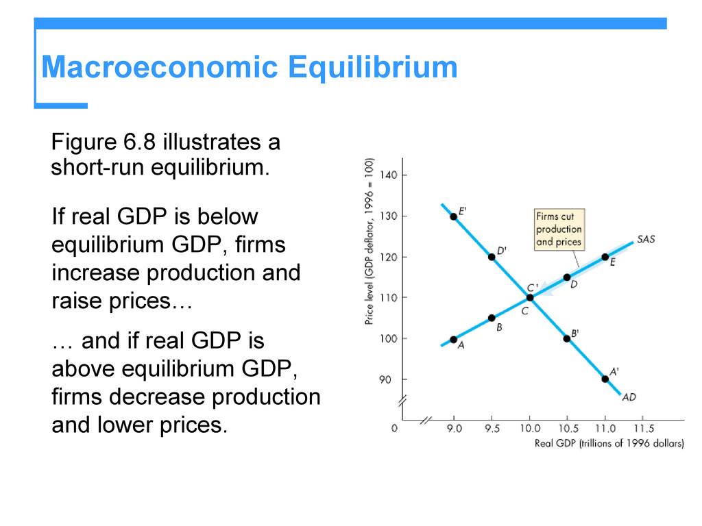 Macroeconomic Equilibrium Figure 6.8 illustrate...