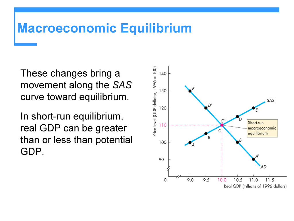 Macroeconomic Equilibrium These changes bring a...