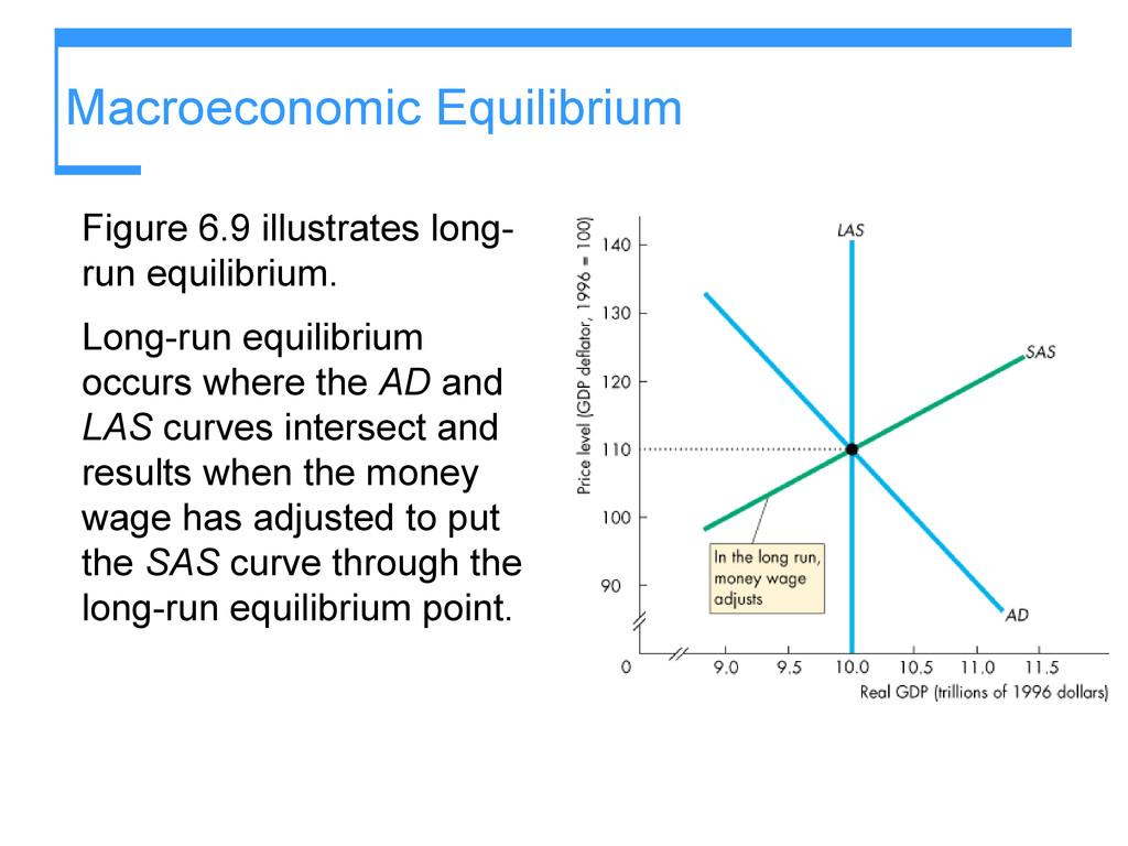 Macroeconomic Equilibrium Figure 6.9 illustrate...