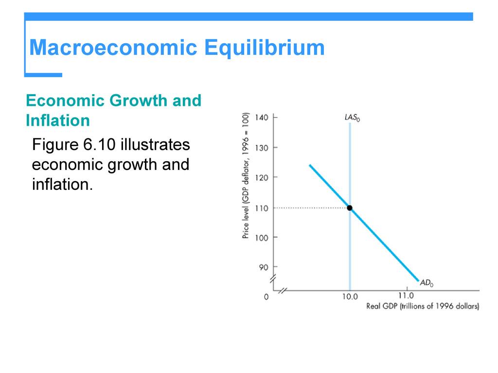 Macroeconomic Equilibrium Economic Growth and I...