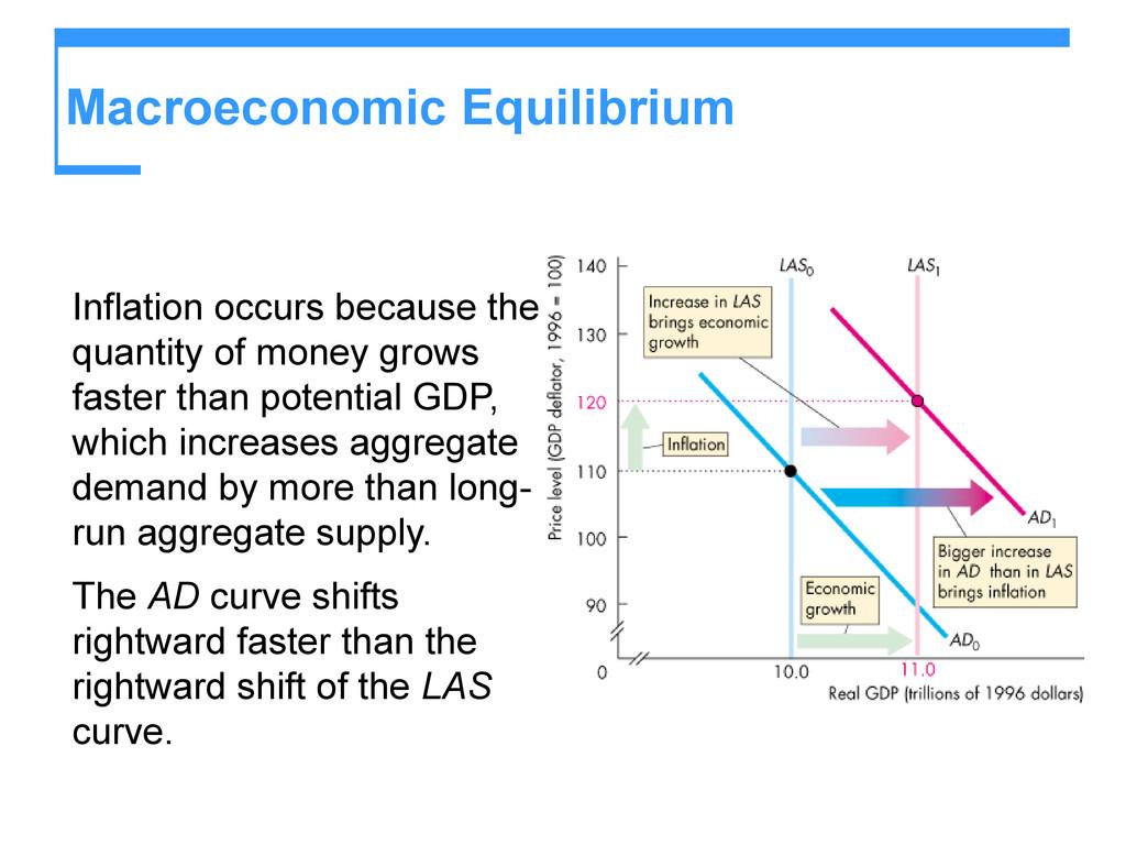 Macroeconomic Equilibrium Inflation occurs beca...