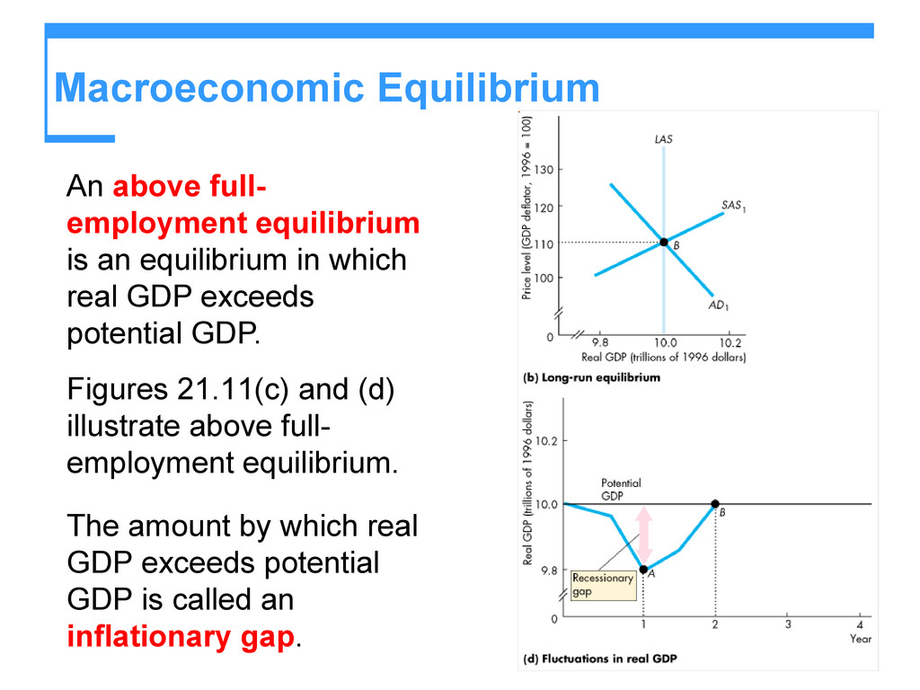 Macroeconomic Equilibrium An above full- employ...