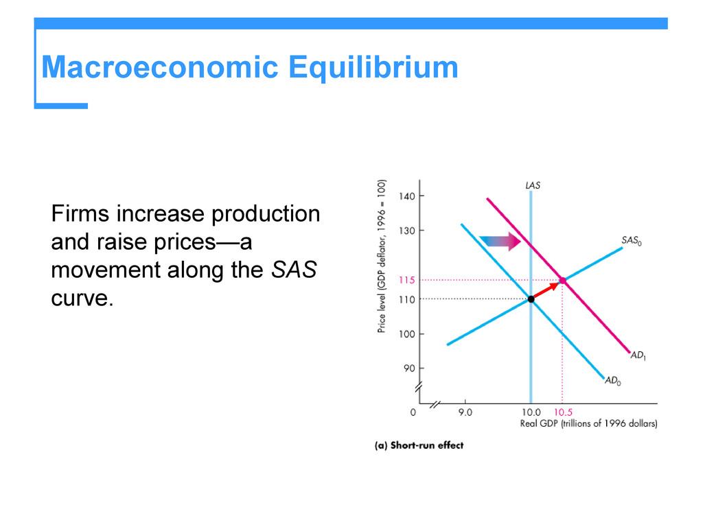 Macroeconomic Equilibrium Firms increase produc...
