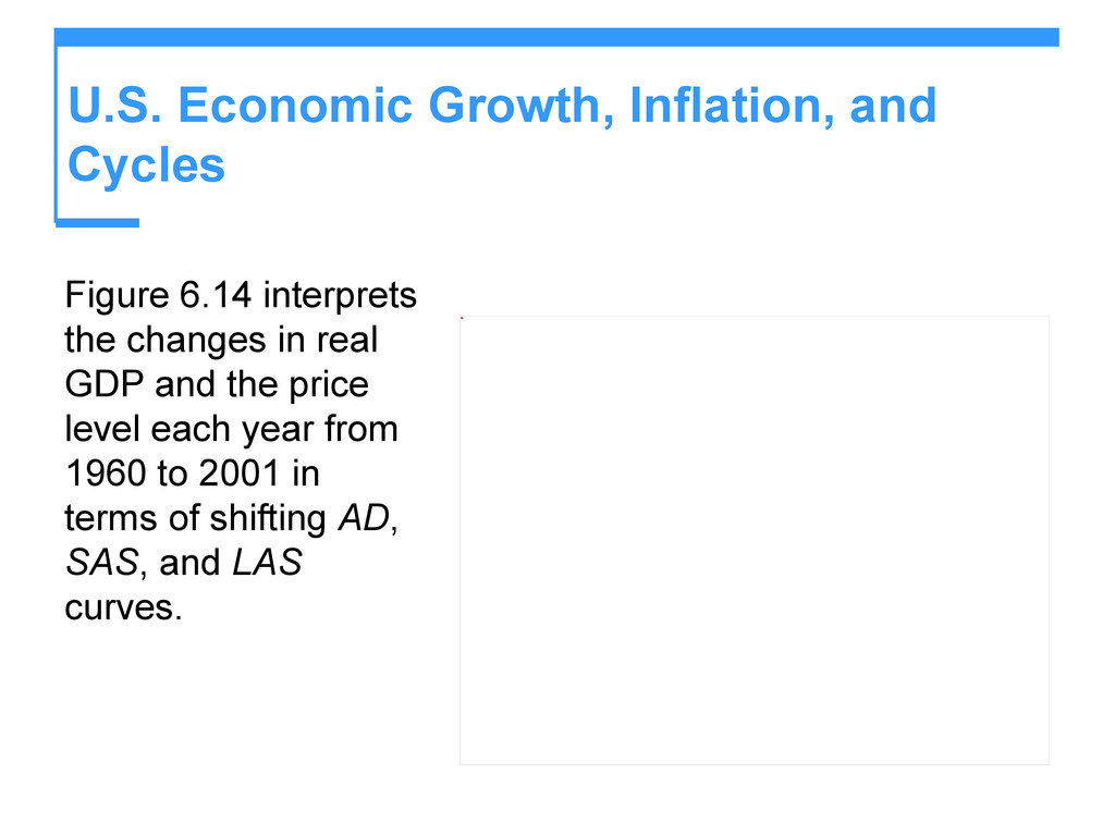 U.S. Economic Growth, Inflation, and Cycles Fig...