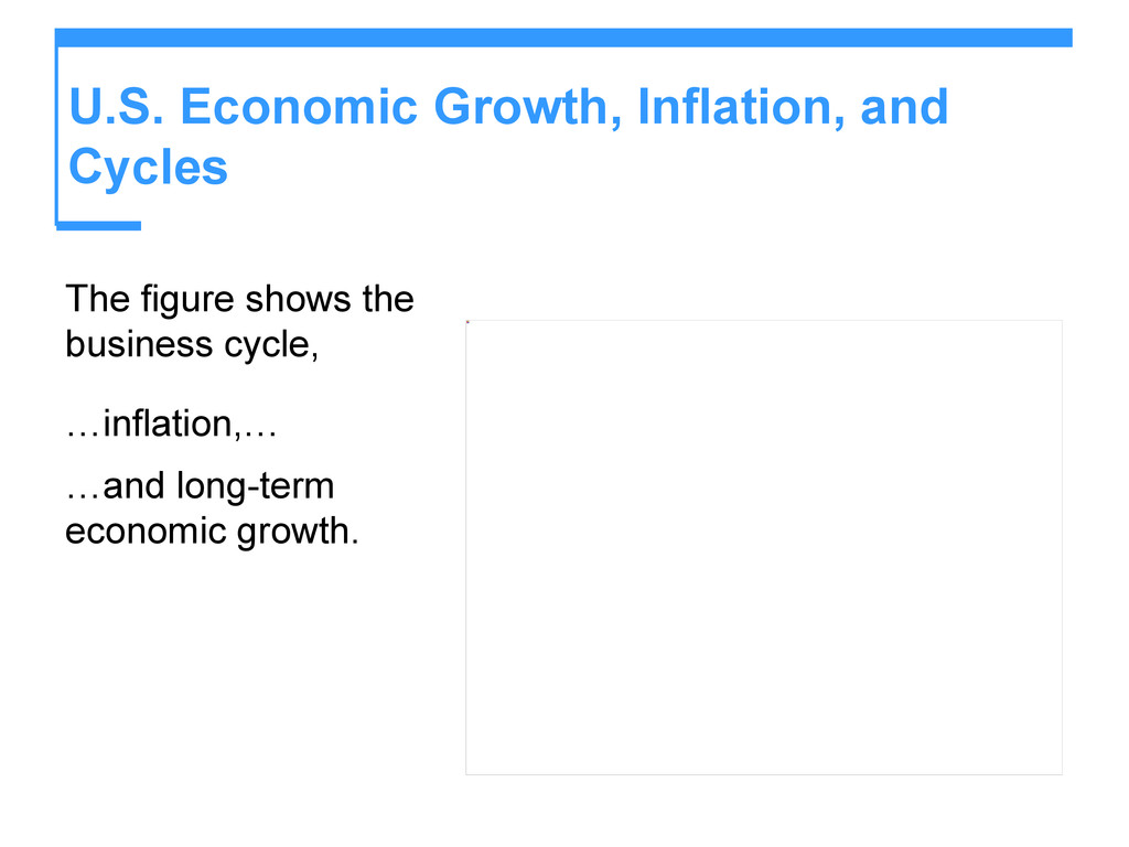 U.S. Economic Growth, Inflation, and Cycles The...
