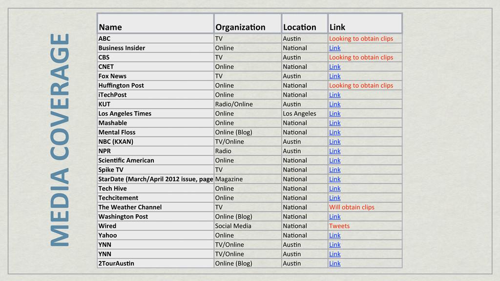Name Organiza+on Loca+on Link ABC TV Aus&n Look...