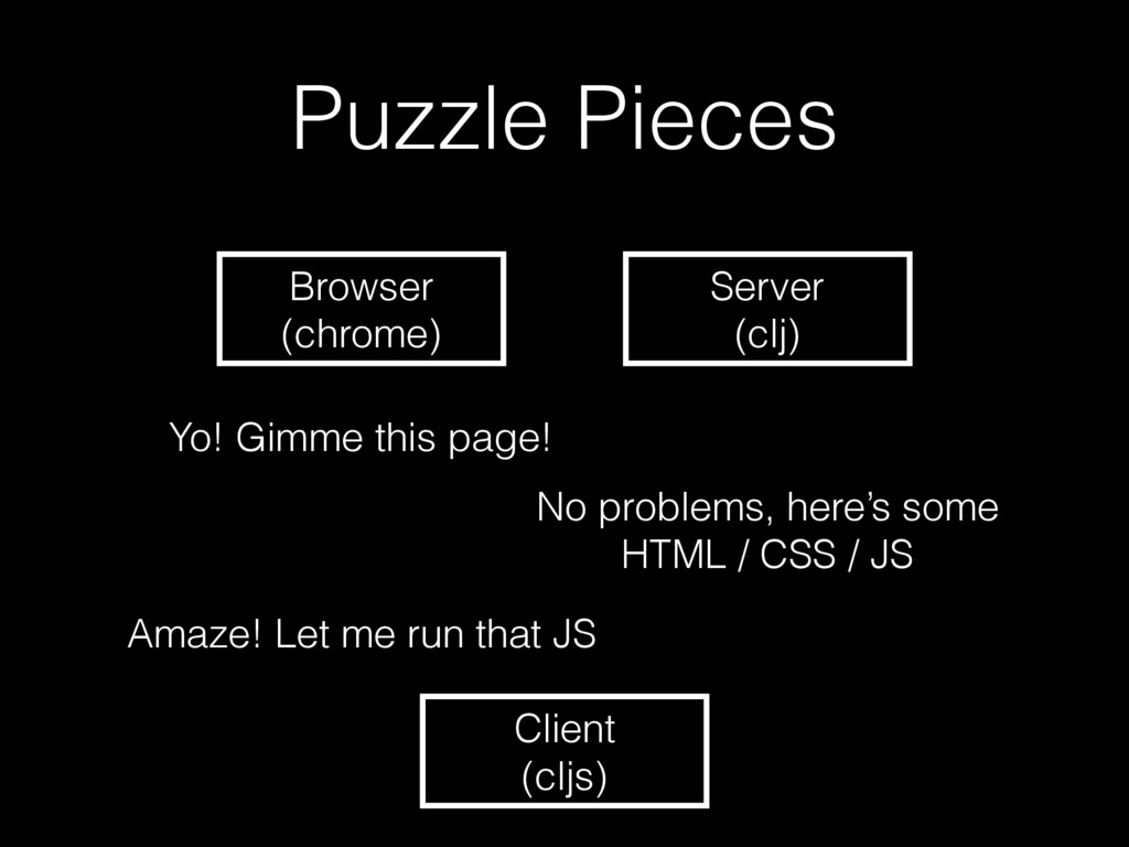 Puzzle Pieces Server (clj) Browser (chrome) Yo!...