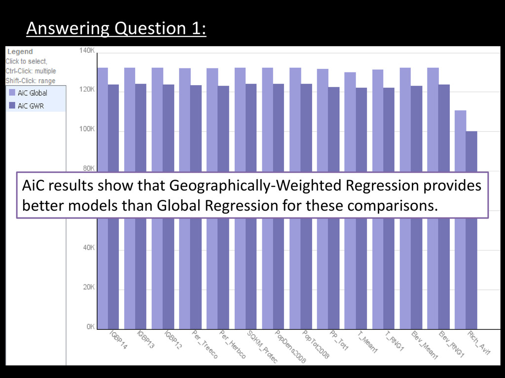 Answering Question 1: AiC results show that Geo...
