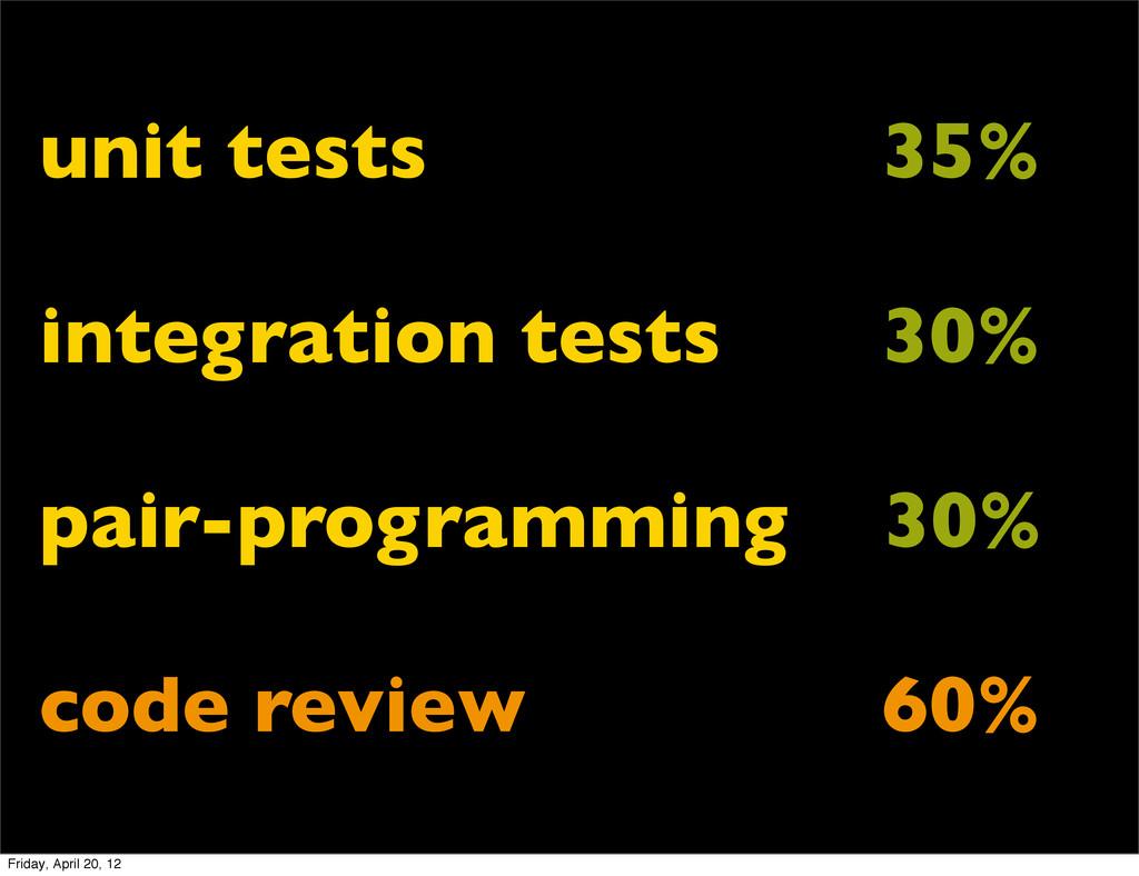unit tests                 35...